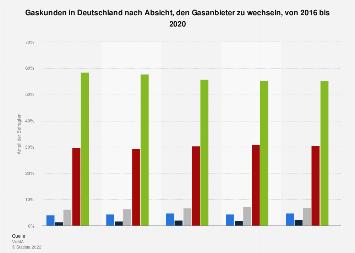 Umfrage in Deutschland zur Absicht, den Gasanbieter zu wechseln, bis 2017