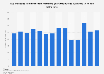 Brazil: sugar exports, 2017/2018   Statista