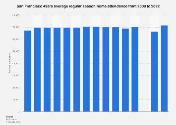 Average regular season home attendance of the San Francisco 49ers 2008-2017