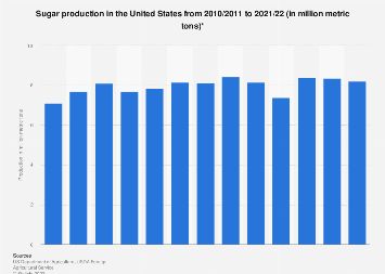 Sugar production in the U.S. 2009/10-2017/18