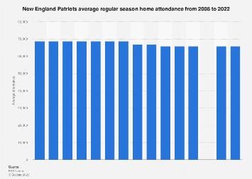 Average regular season home attendance of the New England Patriots 2008-2017