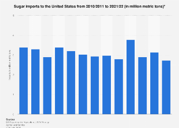 Sugar imports to the U.S. 2009/10-2018/19