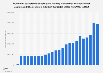 NICS background checks performed in the U.S. 1998-2017