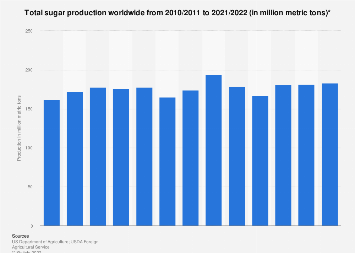 Sugar production worldwide 2009/10-2018/19