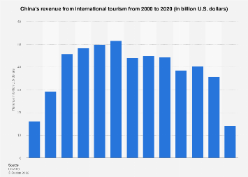 China's revenue from international tourism 2008-2018