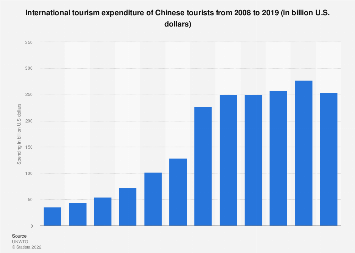 International tourism spending of Chinese tourists 2008-2017