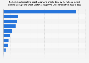 Reasons for firearm purchase denial following an NICS background check 2018