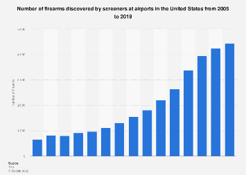 Firearms discovered by screeners at U.S. airports 2005-2017