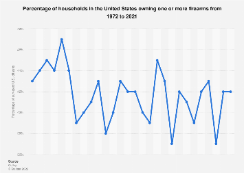 Gun ownership in the U.S. 1972-2018