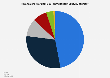 Revenue share of Best Buy International 2010-2017, by segment