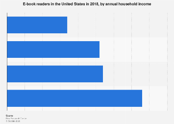 E-book readers in the U.S. 2018, by household income