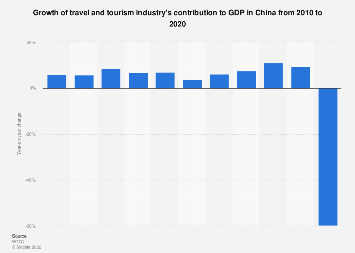 Growth of travel and tourism industry's direct contribution to GDP China 2027