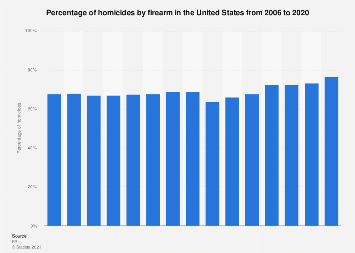 Homicides by firearm in the U.S. 2006-2018