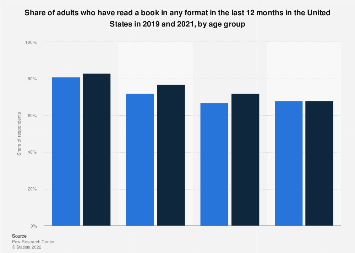 Book readers in the U.S. 2018, by age