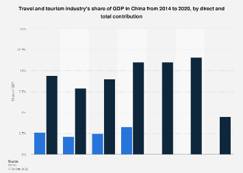 Contribution of China's travel and tourism industry to GDP from 2014 to 2026