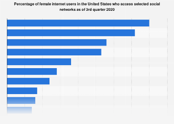 Social networks: usage by female U.S. internet users 2018
