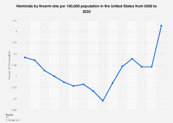 Homicide by firearm rate in the U.S. 2006-2018