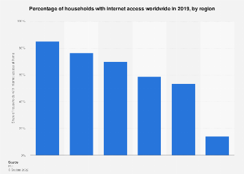 Households With Internet Access By Region 2019 Statista