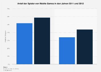 Umfrage zur Nutzung von Mobile Games 2011 und 2012