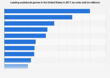 U.S. leading audiobook genres 2017