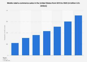 U.S. mobile retail commerce revenue 2013-2021