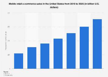 U.S. mobile retail commerce revenue 2013-2021