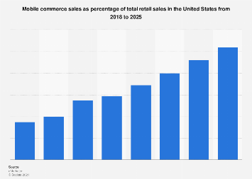 U.S. mobile retail commerce sales share 2017-2021