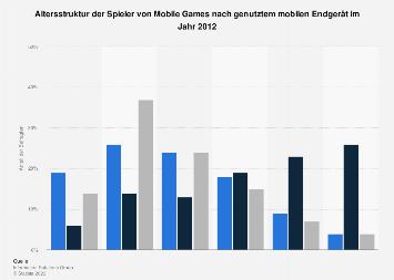 Anteil der Spieler von Mobile Games nach mobilem Endgerät und Alter 2012
