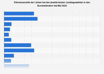 Ergebnisse der Linken bei den letzten Landtagswahlen bis 2018