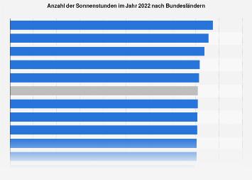 Sonnenstunden im Jahr 2016 nach Bundesländern