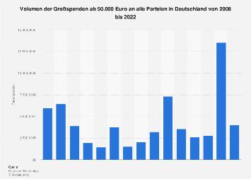 Volumen der Großspenden an Parteien in Deutschland bis 2017