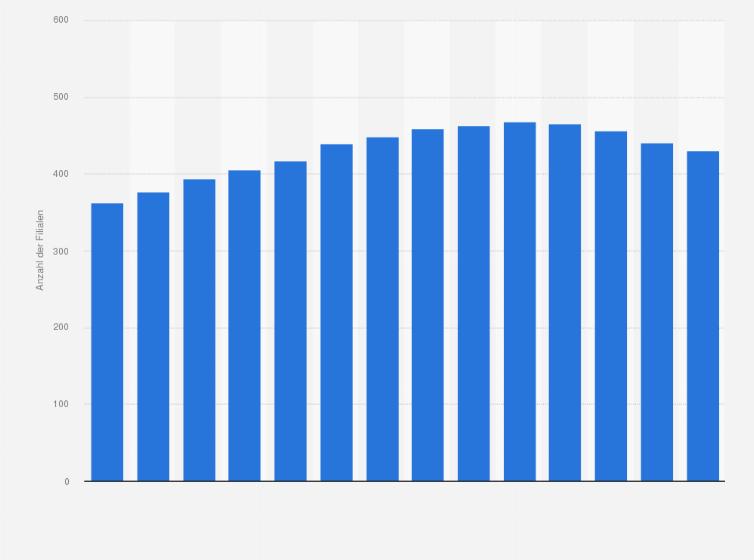 Anzahl der Filialen von Hennes   Mauritz (H M) in Deutschland in den  Geschäftsjahren 2009 bis 2018 316039494cc