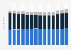 Umsatz auf dem Telekommunikationsmarkt in Deutschland in den Bereichen Mobilfunk, Festnetz und Kabel von 2009 bis 2015 (in Milliarden Euro)