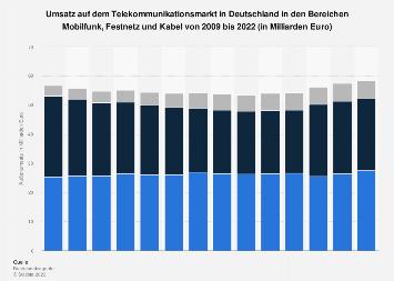 Umsatz in Deutschland in den Bereichen Mobilfunk, Festnetz und Kabel bis 2017