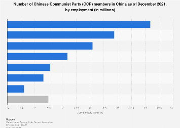 Number of Chinese Communist Party (CCP) members in China 2018, by employment