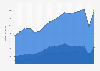 Umsatz von Hugo Boss weltweit nach Regionen bis 2017