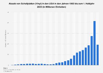 Absatz von Schallplatten (Vinyl) in den USA bis 2018