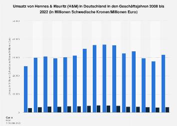 Umsatz von H&M in Deutschland bis 2017