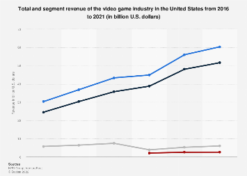 Annual revenue of the U.S. video game industry 2016-2018, by segment