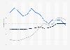 Durchschnittspreise für Elektronik im Bereich Personal Audio in Deutschland bis 2018