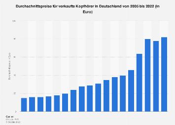 Durchschnittspreise für Kopfhörer in Deutschland bis 2018