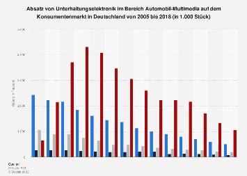 Absatz von Elektronik im Bereich Auto-Multimedia in Deutschland bis 2018