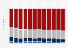 Käuferreichweiten und Kaufintensität im Musikmarkt bis 2012