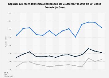 Urlaubsausgaben der Deutschen nach Reiseziel bis 2015
