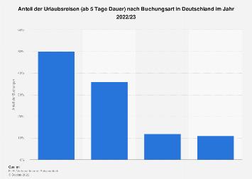 Anteil der Urlaubsreisen nach Buchungsart in Deutschland 2018