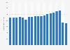 BVG - Anzahl der Fahrgäste bis 2017