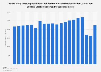 BVG - Beförderungsleistung der U-Bahn bis 2016
