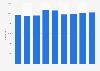 HVV - Anzahl der Haltestellen bis 2017