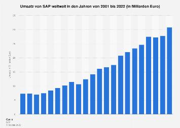 Umsatz von SAP weltweit bis 2016