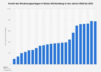 Baden-Württemberg - Anzahl der Windenergieanlagen bis 2017